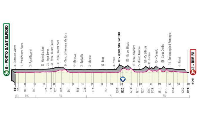Altimetria tappa Porto Sant'Elpidio - Rimini, Giro d'Italia